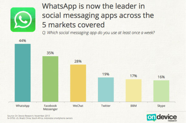 WeChat and company, chi vince?