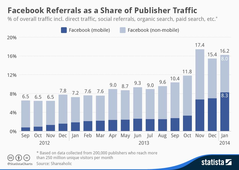 Il traffico generato da Facebook continua a crescere (mobile)