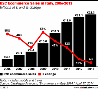 ecommerce in italy