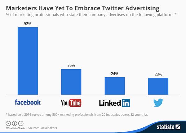 Quali sono i social più utilizzati dai marketers?