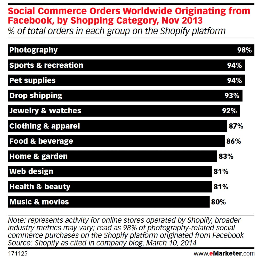 Facebook is the leader in social commerce