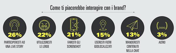 snapchat in italia-come possono usarlo i brand