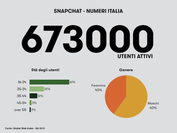 snapchat in italia-numeri