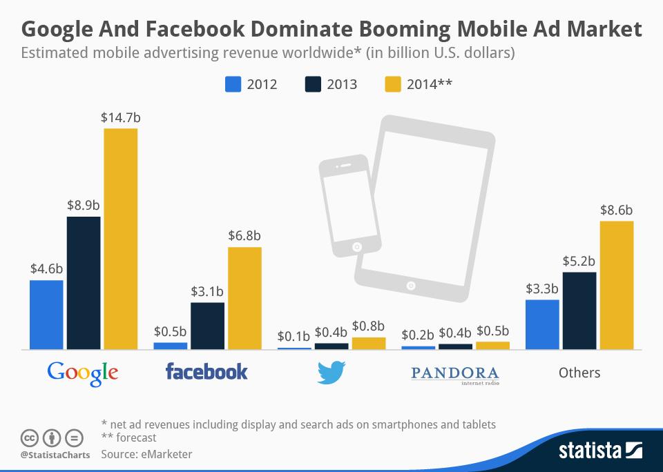 numeri mobile advertising