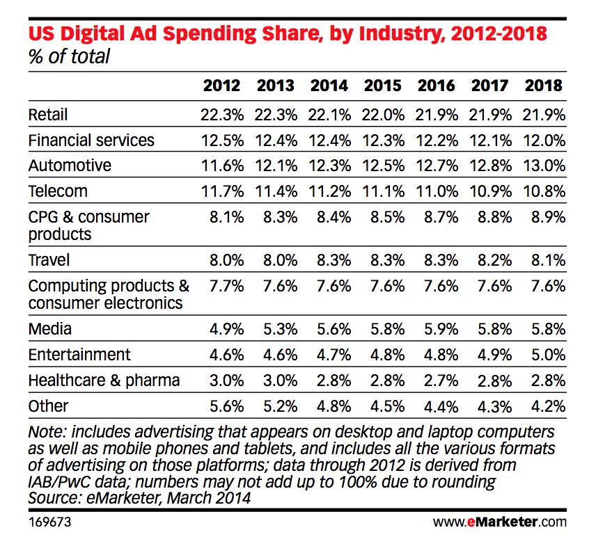 largest digital ad spender