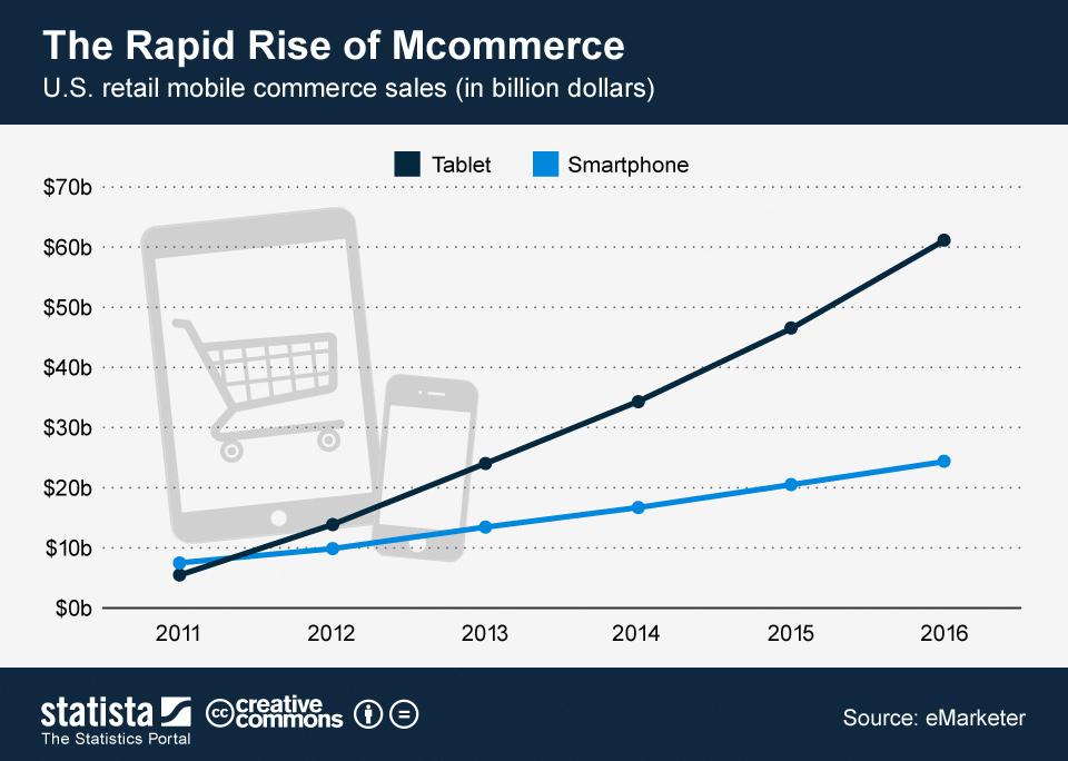 mcommerce mobile