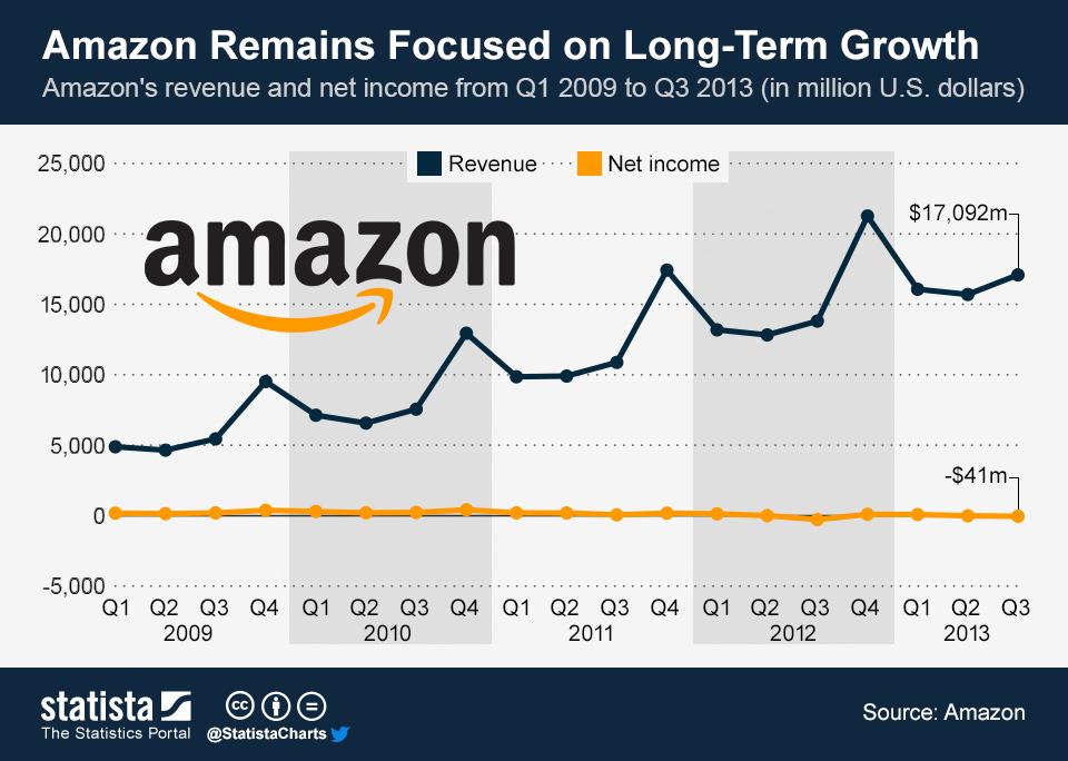 online sales giants amazon