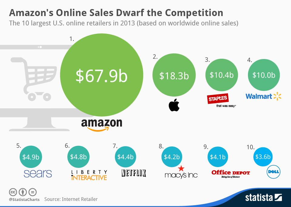 online sales giants