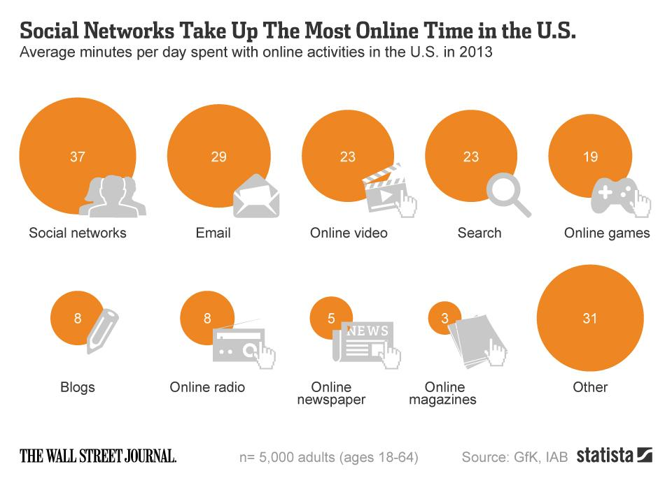 time online