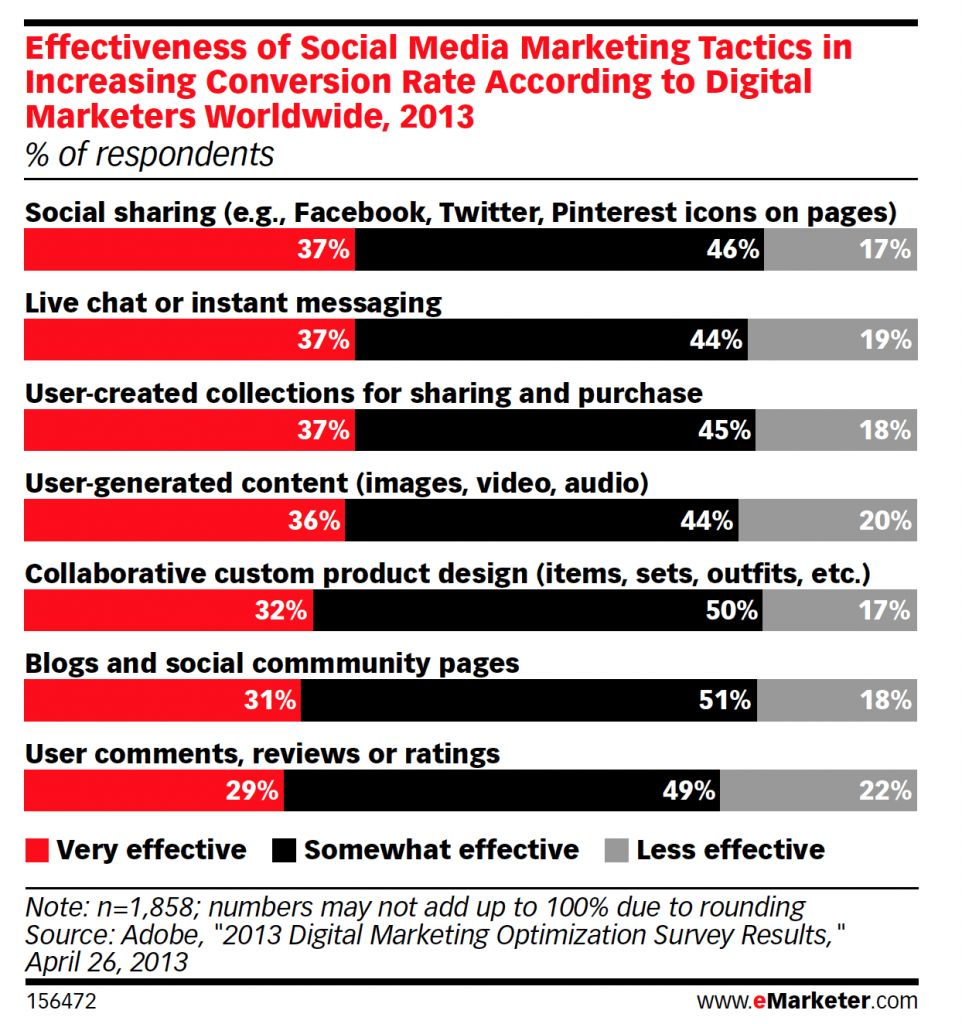 Facebook is the leader in social commerce 1