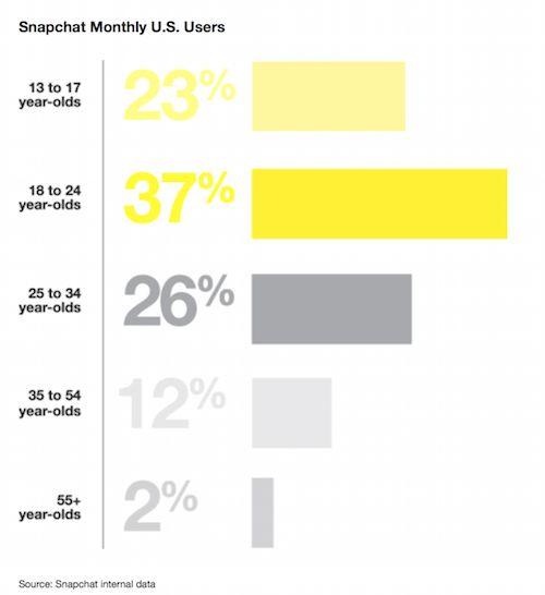 Perché usare Snapchat per la tua azienda